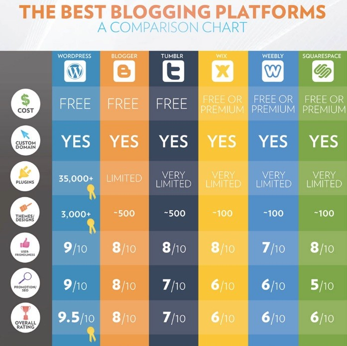 What is the best Blogging Platform for Writers to Make Money